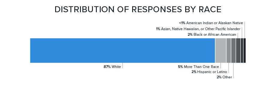pie chart: farmers by race