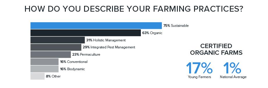farming practices bar graph