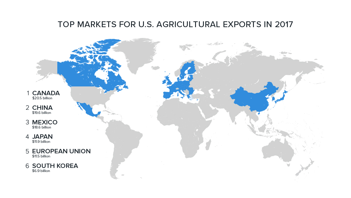 map showing the top six markets for U.S. agricultural exports in 2017 -- Canada, China, Mexico, Japan, the EU, South Korea