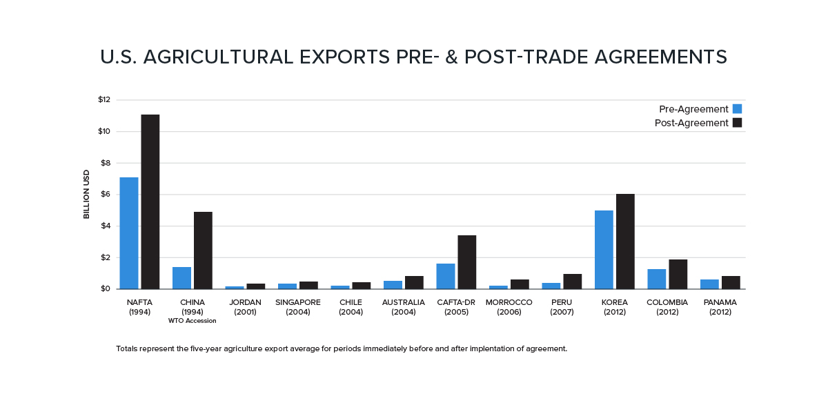 chart showing the increase in U.S. agricultural exports pre- and post-trade agreements