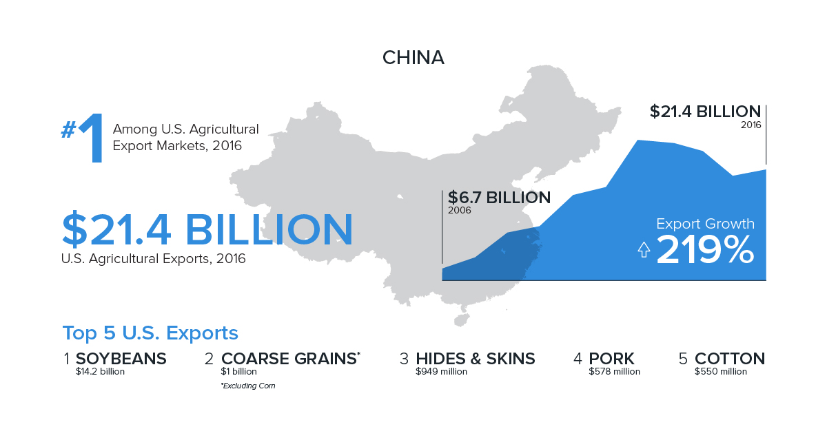 infographic showing China's top ag imports from the U.S., dollar total in 2016 and growth over 10 years