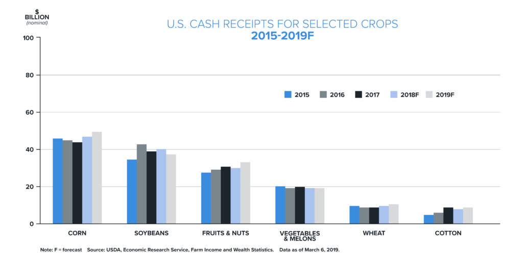U.S. Cash Receipts for Selected Crops Graph | Woodruff