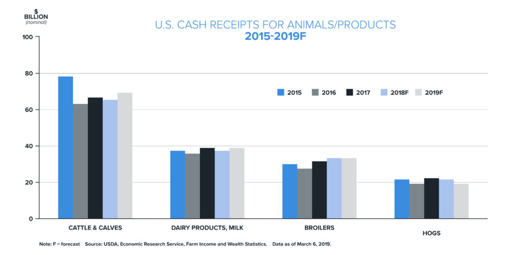 U.S. Cash Receipts for Animals/Products Graph | Woodruff